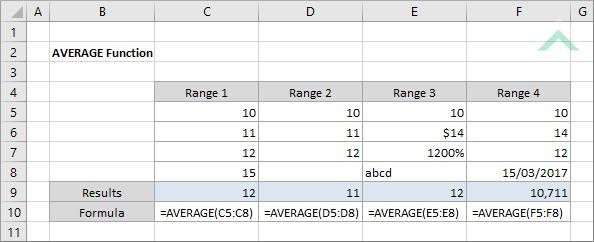 Excel AVERAGE Function   Excel, VBA