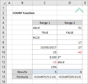 Excel COUNT Function | Excel, VBA