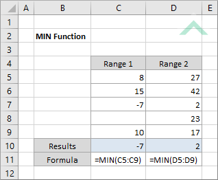 Excel MIN Function | Excel, VBA