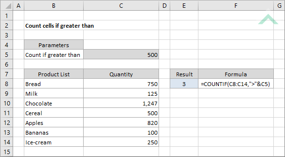 Count cells if greater than using Excel and VBA | Exceldome
