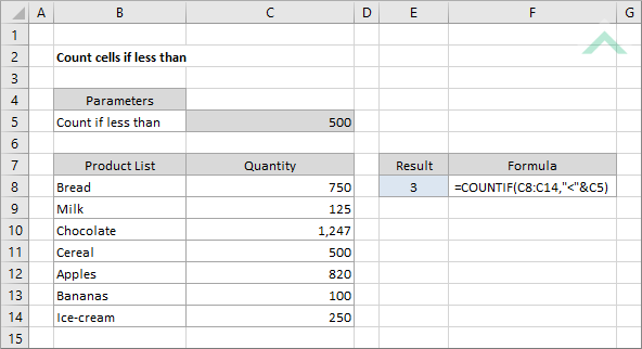 Count cells if less than using Excel and VBA | Exceldome