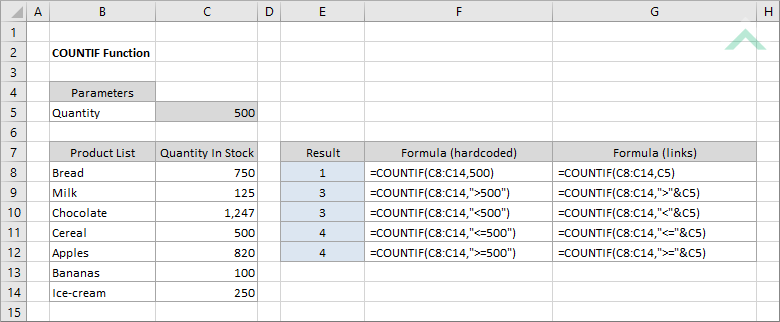 Excel COUNTIF Function | Excel, VBA