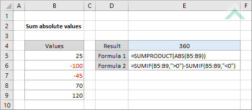 Sum absolute values using Excel and VBA | Exceldome
